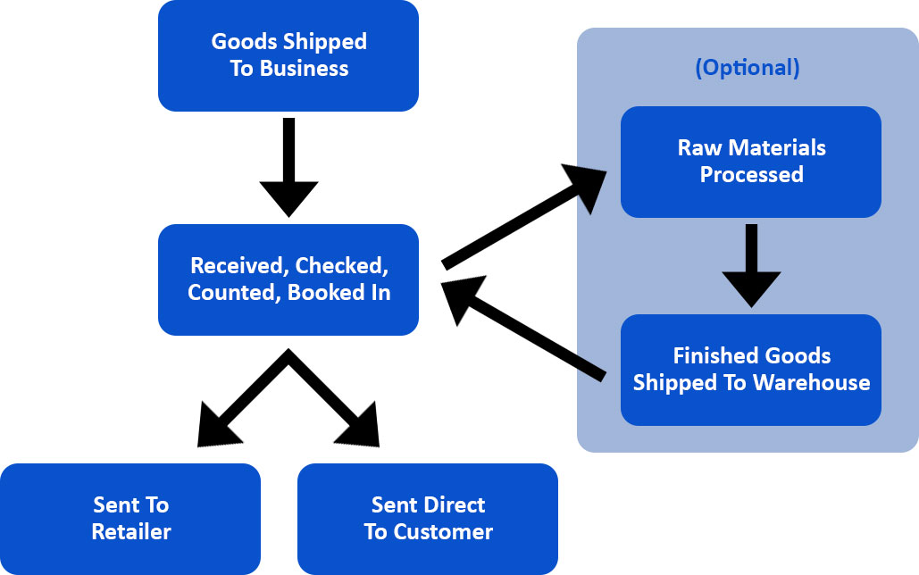 What is inventory management?