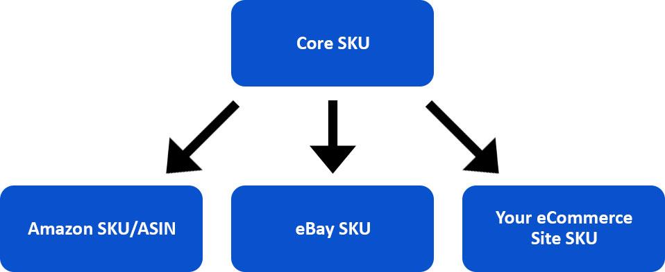 SKUs in Inventory Management