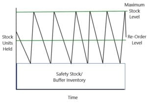 An example stock control chart shows how products can vary at the speed they sell.