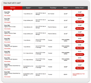 Royal Mail 1kg Prices August 2020